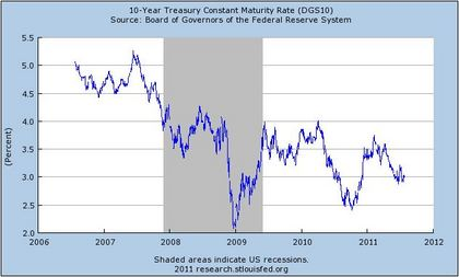 10 Yr Treasury Yields
